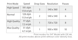 Higher Speed Printing With Rich Color Density