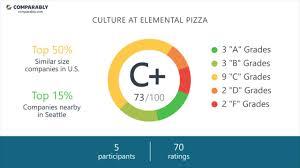 100 Elemental Seattle Pizza Employee Reviews Q3 2018