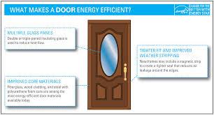 Energy Efficient Window Door Criteria