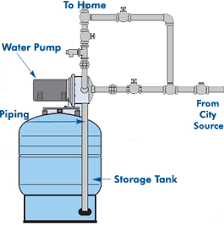 Amtrol 14 Gallon Tank Water Pressure Booster Systems with 10 GPM