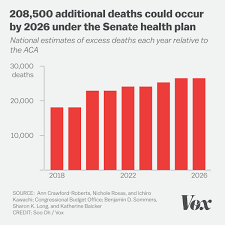 208500 Additional Deaths Could Occur By 2026 Under The Senate
