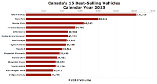 100 Best Selling Pickup Truck Canadas Cars In 2013 The Truth About Cars