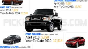 Not-Yet-Dead Ford Ranger Outsells Mustang In April Charlottesville Craigslist Cars And Trucks Best Image Truck Exelent Component Classic Harrisonburg Va 2018 20 New Photo Charlotte Nc By Owner Dodge 0114 Video From Youtube Man Claims Teen Girl Hired Him On To Kill Her Berglund Chrysler Jeep Ram Dealership Roanoke Va Car Dealer Craigslistrelated Slaying Of Student An Unsolved Mystery Police
