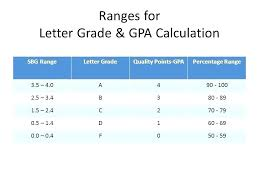 What Letter Grade is A 5