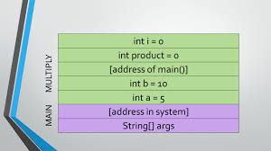 Java Math Ceil Int by Methods U0026 Activation Record Recap What U0027s A Method Ppt Download