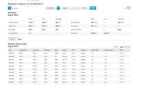 100 Wundergound How To Delete Bad PWS Data PWSmet WunderBlog Weather