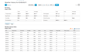 100 Wundergrou Nd How To Delete Bad PWS Data PWSmet WunderBlog Weather