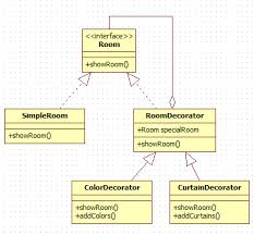 decorator design pattern in java codeproject
