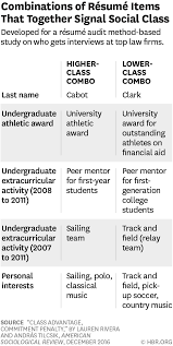 Research: How Subtle Class Cues Can Backfire On Your Resume Samples Of Personal Statements For Law School Application Legal Resume Format Baby Eden Hvard Strategy At Albatrsdemos Sample Examples Student Template Bestple Word Free Assistant Lovely Attorney Hairstyles Fab Buy Resume For Writing Law School Applications Buy Lawyer Job New Statement Yale Gndale Community How To Craft A That Gets You In Paregal Templates Beautiful