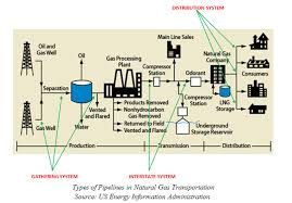 The Diagram Below Represents Flow Of Hydrocarbons From Upstream To Midstream Downstream And Notations Pipelines