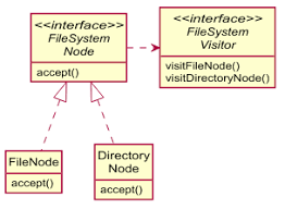 when should i use the visitor design pattern stack overflow