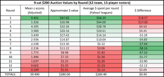 Draft Prep Auction Values The Numbers Game Rotoworld