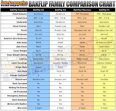 bakflip f1 vs g2 vs hd vs fibermax compare differences between