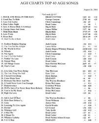 Brass Bed Josh Gracin by Sue U0027s Weekly Country Agh Charts