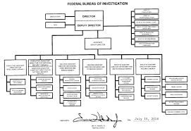 fbi bureau of investigation organization mission and functions manual federal bureau of