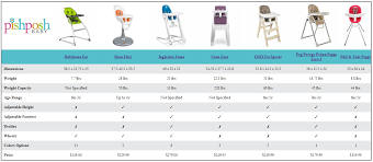 confused about high chairs our new comparison chart has all the