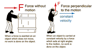 Calculation Of Work Done By Force F Definition And Expression
