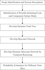 Dynamic Value Annual Financial Risk Bayesian Based Dynamic Operational Risk Assessment
