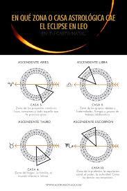Los Astros Ahora Posición De Los Planetas En Este Momento