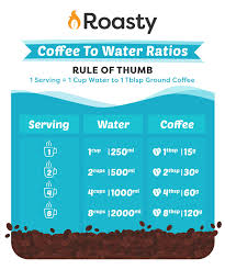 Coffee To Water Ratios For Brewing The Best Cup