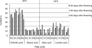 Are Pumpkin Seeds Fattening by Changes In The Composition Of Pumpkin Seeds Cucurbita Moschata