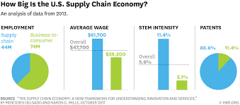 The Supply Chain Economy And The Future Of Good Jobs In America The Future Of Trucking Uberatg Medium Heres What Its Like To Be A Woman Truck Driver Tow Truck Driver Salary Average Log Book Template Unique Cadian S Daily Cdl Salary Best Of Discover Top Driving Jobs In Heavy Rources Company Salaries Glassdoor More People Willing Rticipate In Traings For Drivers Pay Per Mile For Drivers Image Kusaboshicom Salaries Are Rising 2018 But Not Fast Enough