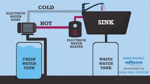 how does monsam portable sink works 800 513 8562 youtube