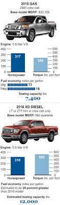 Diesel-trucks-autos - Chicago Tribune Top 5 Pros Cons Of Getting A Diesel Vs Gas Pickup Truck The Nissan Titan To Get Cummins Turbodiesel Engine 2015 Ford F150 27l Ecoboost Ram 1500 Ecodiesel Autoguidecom Duramax Buyers Guide How To Pick The Best Gm Drivgline Or 2017 Chevy Colorado V6 Gmc Canyon Towing Wrightspeed Hybdelectric Trucks Are Cutting Edge 10 Used And Cars Power Magazine Make Most Federal Highway Spending Technology Epa Releases List Best Fuel Efficient Trucks Engines For Nine Cars You Can Buy Pictures Specs Performance Five New Anticipate Next Year Driving