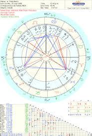 Carta Natal Chart Blanco Y Negro De La Astrología Foto De Archivo