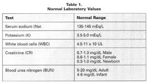 bun levels normal range academic onefile document interpreting lab results a primer