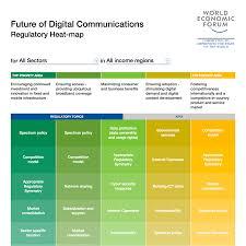 Future Of Digital Communications Regulatory Heat Map