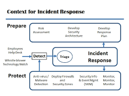 Cyber Security Incident Response Plan Template