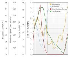 calculating wbgt bulb globe temperature