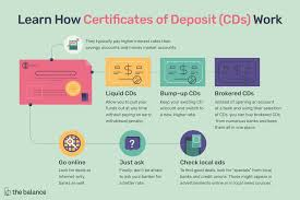 How Do Certificates Of Deposit CDs Work