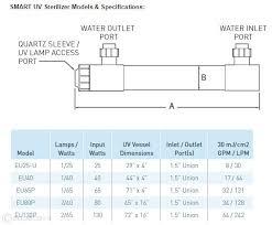 pentair smart uv 40w sterilizer aquacave