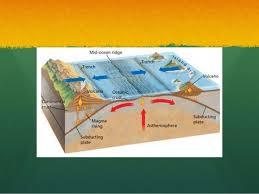 Sea Floor Spreading Subduction Animation by Sea Floor Spreading Powerpoint