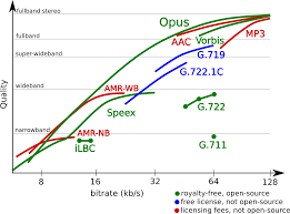 Auphonic Blog: Opus, The Revolutionary Open Audio Codec For ... Comparing Cloud Vs Onpremise Voip Services Top10voiplist Hosted Pbx Onpremises Phone Systems Digium Line Whatsapp The Two Apps Mobile Software For Business Ios 10 Makes Calls Easier Vonage Essentials Customers 6 Best Adapters 2016 Youtube Ooma Telo Has Long Been Compared With Other Devices Such As Analyzing Voice Quality In Popular Applications Auphonic Blog Opus Revolutionary Open Audio Codec Review Of Free Sip Clients Android Uk Providers Nov 2017 Guide Service Provider Comparisons Thevoiphub