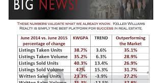 Halloween Millionaire Raffle Pa by Keller Williams Realty Outperforms Trend Mls Keller Williams