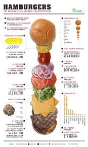 Sofa King Juicy Burger Owner by 68 Best Infographics Home Living Images On Pinterest
