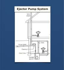 Basement Bathroom Sewage Ejector Pump by Reliance Plumbing Difference Between Sewage Ejector Pumps U0026 Sump