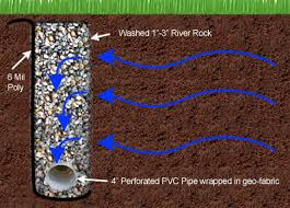 Perforated Drain Tile Pipe by The French Drain Is Basically A Trench Filled With Gravel