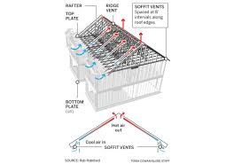 Ventline Bath Exhaust Fan Soffit Vent by Roof Install Soffit Vent Ductwork Bathroom Vent Fan Awesome Roof