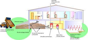 chaudière à bois déchiqueté prix energies naturels
