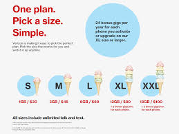 Verizon Content Audit Less Is More With Content