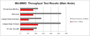 tp link deco m9 ditambah kajian sistem penarafan mesh wi