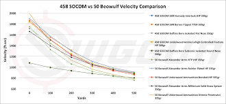 458 SOCOM Vs 50 Beowulf - Cartridge Comparison Kimber Mountain Ascent All Dialed In With Barnes Vortex Ttsx Suppressed 556 Sbr Velocity Tests41 Factory Loads From 105 Best Choices For Self Defense Ammo Terminal Ballistics Long Range Shooting Ballistic Advanced Edition Iphone Review Bullets 308 Winchester Power Intpower Maxbarnes Part 2 Bullet Vortx 168 Grain 10 Gel 50 Yards Youtube One Rifle Scope Setting North American Game Animals 556mm Black Hills Ammunition