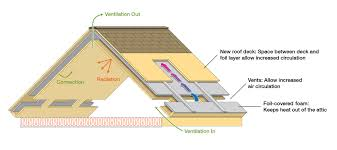 Insulate Cathedral Ceiling Without Ridge Vent by Gable Attic Ideas New Roof System Field Tested At Oak Ridge