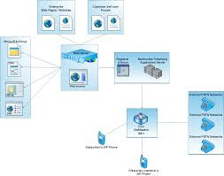 Media Routes Cloud Communications Media Routes Cloud Communications Teloip Brings Sdwan To Companies Of All Sizes Arisigal7 M Twilio Inc All Rights Reserved Ari Sigal Securing Screenshot2709at110813png By 2015 Pstn Voice Might Be Only 10 Total Lines Voip Innovations Custom Communication Solutions Patent Us8325905 Routing Calls In A Network Google Patents Ep2033431b1 Methods Systems And Computer Program Network Security Handbook For Service Providers Assurance Teraquant