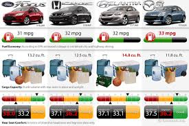 Edmunds Choice: 2013 Compact Sedan Comparison Chart On Edmunds.com Ecofriendly Haulers Top 10 Most Fuelefficient Pickups Truck Trend Fuel Efficient Trucks Best Gas Mileage Of 2012 Power And Economy Through The Years 201314 Hd Truck Ram Or Gm Vehicle 2015 Fuel Best Automotive 15 2016 2013 Ford F150 Limited Autoblog The Top Five Pickup Trucks With Economy Driving Truckdomeus Of Ram 1500 Review Air Suspension Is Like Mercedes Airmatic Buying Used 201317 Wheelsca