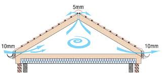 Duo Pitched Roofs More Than 15 Roof Pitch With A High Resistance Underlay